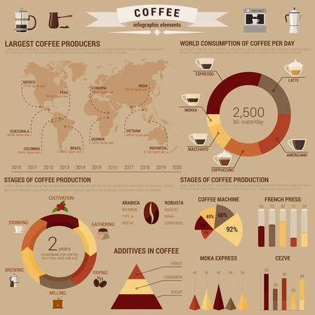 Coffee infographic or visual diagram layout or template with bar and circle, pie and conus charts and world map about brewing and additives, consumption and stages of production. Visual report about arabica and mocha, typica and robusta Ilustração