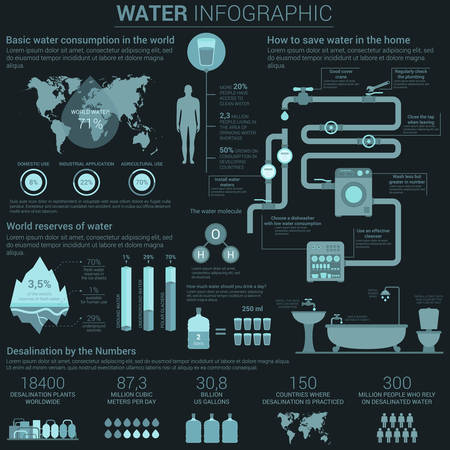 Water consumption infographic with diagrams and charts in circle and bar form showing world map and ways to save it with home usage, reserves and desalination in numbers. Pipes and valves, bath and dishwasher illustrations