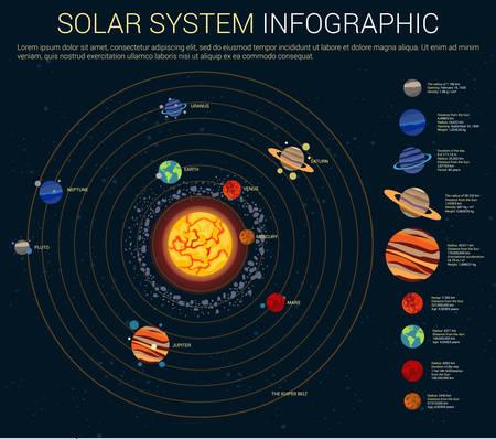 Innere und äußere Sonnensystem mit Sonne und Planeten auf ihren Bahnen - Merkur und Venus, Mars und Jupiter, Saturn und Uranus, Neptun und Pluto, kuiper und Asteroiden Gürtel, Kometen Vektorgrafik