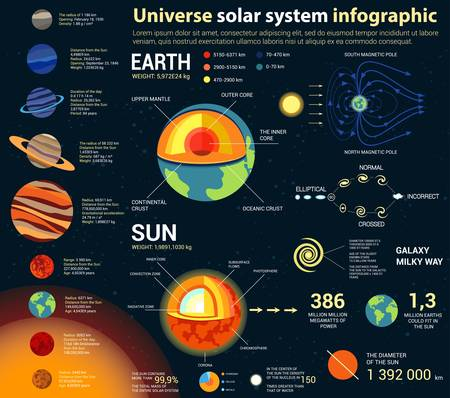 Universe and solar system, astronomy and astrology, cosmos and space infographic with internal structure of earth and sun, galaxies and planets with text statistics. For planetarium theme Vectores