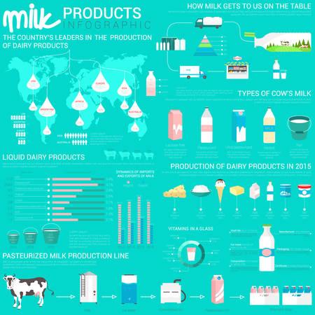 grafica de barras: Los productos lácteos infográficas con mapa del mundo y los gráficos de barras. Pasteurizada línea de producción de leche de vaca a la botella envío, botellas de vidrio y envases de papel, queso y helados, cuajada. Vectores