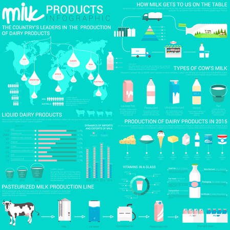Milk products infographic with world map and bar charts. Pasteurized milk production line from cow to bottle shipment, glassware bottles and paper packs, cheese and ice-cream, curd. Illustration