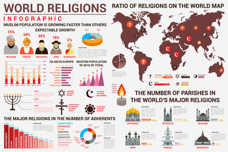hindus: World religion infographics with distribution of muslims and hindus, orthodox and buddhist, catholicism and islam, atheism and judaism on map. Bar charts and church and temple types Illustration