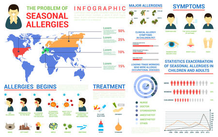 allergies: Seasonal allergies infographic and world map, bar and circle charts. Major plant or animal allergens. Symptoms and chronological treatment illustrations, For healthcare or medical themes
