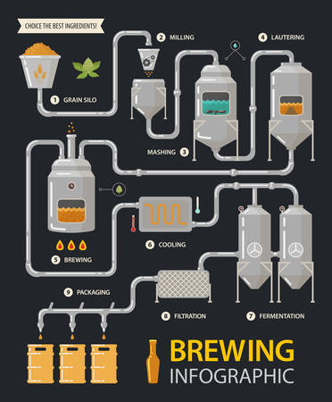 wort: Brewing infographic of beer production process with tanks and filters. Milling and lautering, brew and cooling, fermentation and filtration, packaging stages. Alcohol, factory line and drink