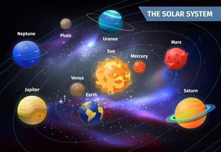 Planets on orbits around sun. Solar system Illustration