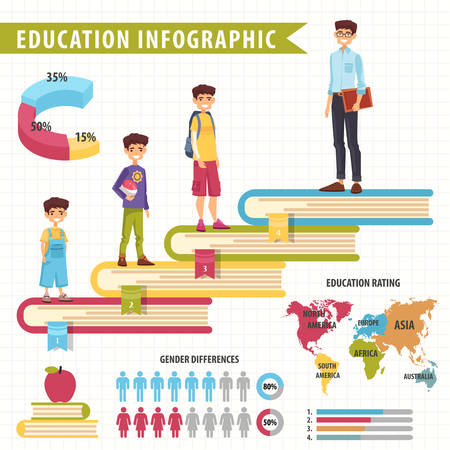 Education infographic with diagram and charts, world map and people gender. Books as steps for kid, schoolboy, student and teacher, graduating stages. Infochart background for college or university