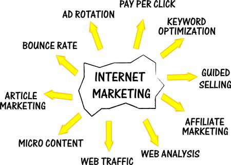 article marketing: Internet marketing networking concept words