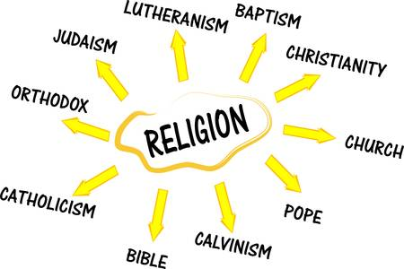 jesuit: Religion mind map with words collage Illustration