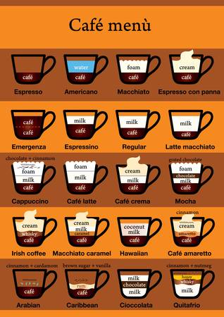latte art: Twenty kind of coffee menu as a table. Ingredients visible. Text in english and italian names for italian kind of caffe. Illustration