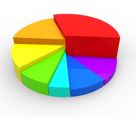 investing: A colorful pie chart- graph  3d render illustration