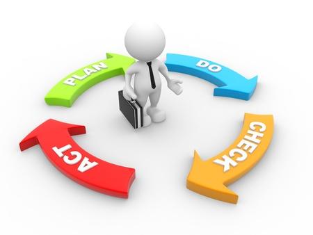 3d gente - hombre, persona y Plan Do Check Act (PDCA) Diagrama con el empresario