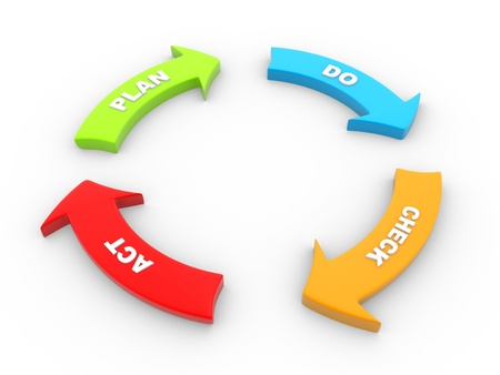 3d PDCA (het Plan controleert Akte) diagram  schema. 3d render