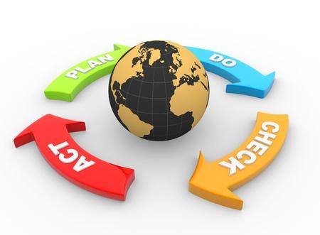 Render 3D de un símbolo de los procesos de calidad y de la Tierra Act mundo, planificar, hacer, verificar