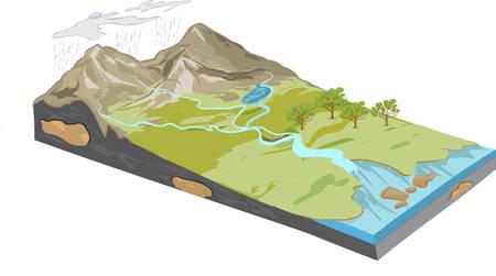 illustrazione vettoriale di un diagramma di erosione