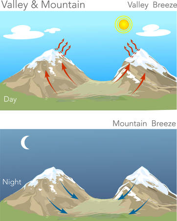 soiree: vector illustration of a valley & mountain Illustration