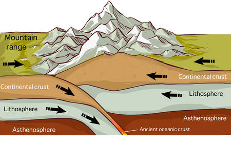 vector illustration of aPlate Tectonics Mountain Forming Drawing