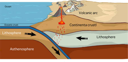 continental: Convergent plate boundary created by two continental plates that slide towards each other