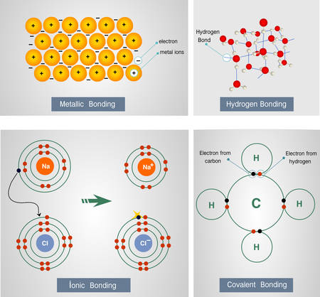 Vector illustration of a metallic bonding, hydrogen bonding,ionic bonding,covalent bonding