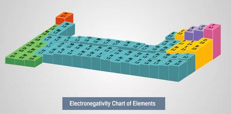 Illustrazione vettoriale di un diagramma di elettroniegatività degli elementi