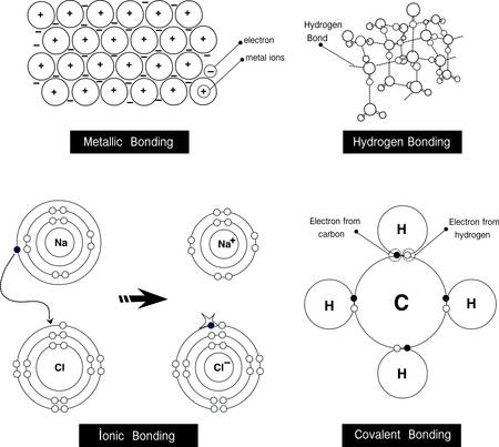 bonding: Vector illustration of a metallic bonding, hydrogen bonding,ionic bonding,covalent bonding
