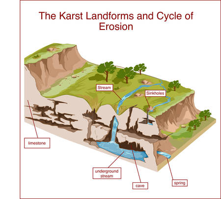 The Karst Landforms and Cycle of Erosion illustration Фото со стока - 90385092