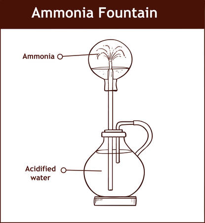 Ammonia fountain experiment to demonstrate the solubility of ammonia gas. Fully labelled diagram Иллюстрация