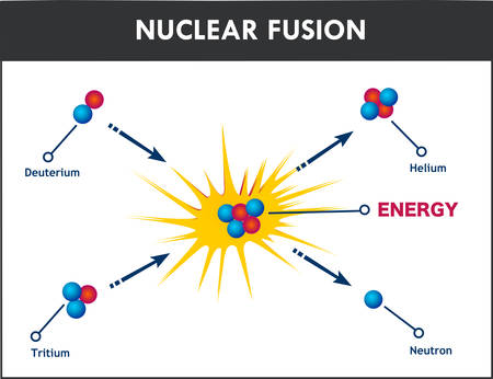 vector illustration of a nuclear fusion