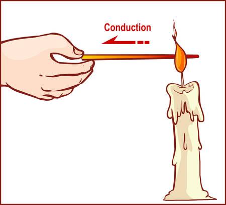 ilustración vectorial de una transferencia de calor