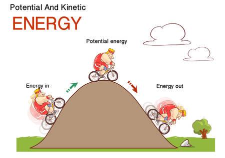 Energía cinética y potencial, ilustración vectorial conceptual de la ley física, cartel educativo.