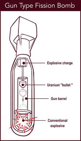 Vector illustration of a Gun Type Fission Bomb Vector Illustration