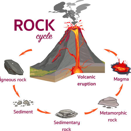 The Rock Cycle Vector Ä°llustration