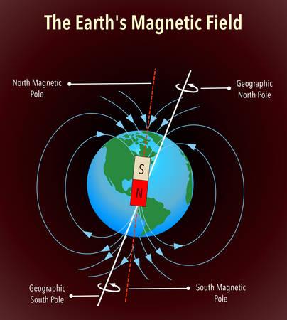 Champ magnétique terrestre avec informations sur l'axe, vecteur de couleur