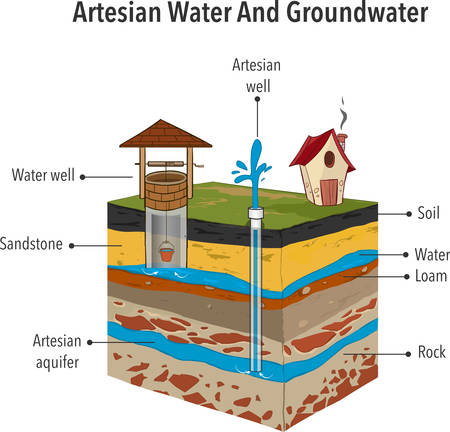 Artesian Water And Groundwater Vector illustration