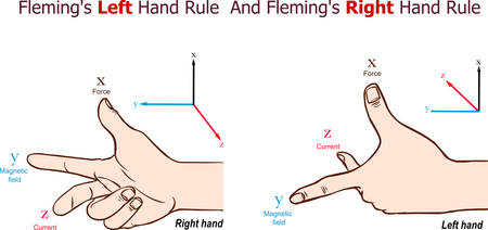 Fleming's Left Hand Rule And Fleming's Right Hand Rule vector illustration 写真素材 - 136785385