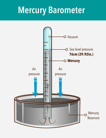 Mercury barometer vector illustration. Labeled atmospheric pressure tool. Earth surface weather measurement instrument with glass tube and vacuum.