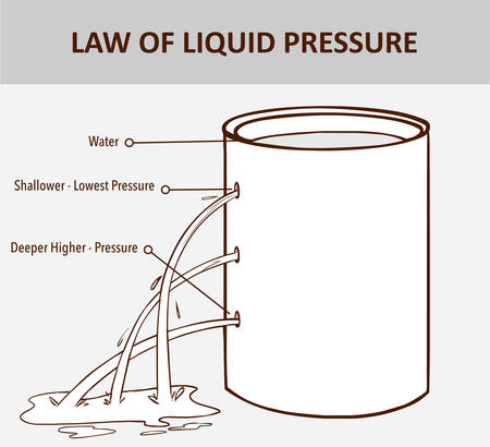 Pressure in water. The pressure in a liquid increases with depth. Liquids pressure. Ocean pressure. Vettoriali