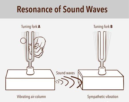 Expérience de résonance du diapason. Lorsqu'un diapason est frappé, l'autre diapason de la même fréquence vibrera également en résonance
