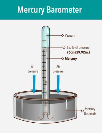 Quecksilber-Barometer-Vektor-Illustration. Beschriftetes atmosphärisches Druckwerkzeug. Erdoberflächen-Wettermessgerät mit Glasröhre und Vakuum.