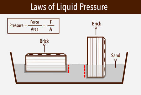 Pressure in physics. Different orientations it might have a different area in contact with the surface. Different solid pressure. Physics examples study. Ilustração