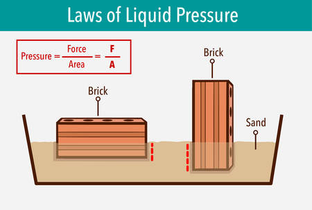 Pressure in physics. Different orientations it might have a different area in contact with the surface. Different solid pressure. Physics examples study. Illustration