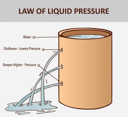 Druck im Wasser. Der Druck in einer Flüssigkeit nimmt mit der Tiefe zu. Flüssigkeitsdruck. Meeresdruck. Vektorgrafik