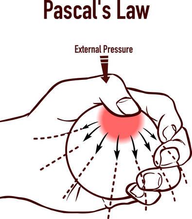 Pascal's Law infographic diagram vector illustration Vektorové ilustrace
