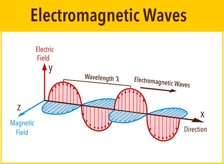 Electromagnetic Wave structure and parameters, vector illustration diagram with wavelength, amplitude, frequency, speed and wave types Ilustração