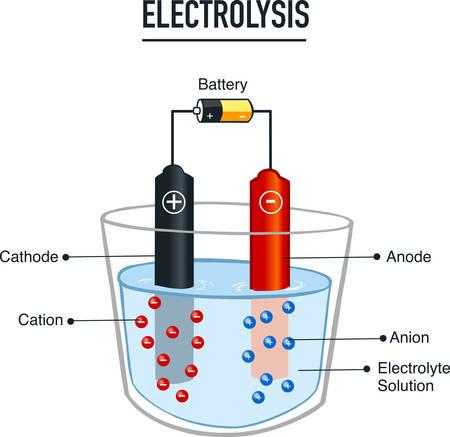Elektrolyseprozess nützlich für die Bildung in der Schulvektorillustration