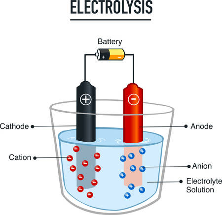 Electrolysis process  useful for education in schools  vector illustration