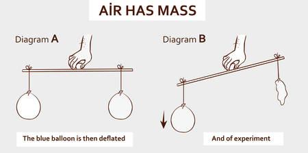 Vector illustration of a air has mass Vettoriali