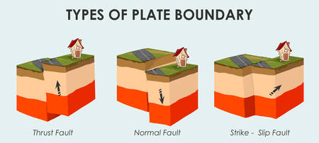 Vector illustration of a Tectonic plate İnteractions.