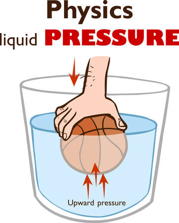 Surface tension. Forces acting on molecules of a liquid and Floating objects Vector Illustration