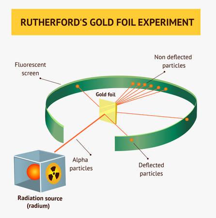 Particules alpha dans l'expérience de diffusion de Rutherford ou les expériences de feuille d'or